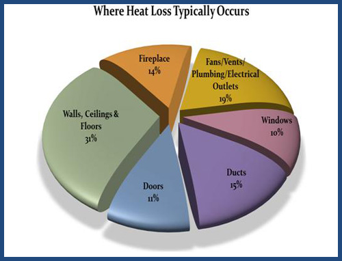Heat Loss Infographic